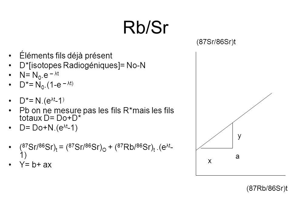 Rb/Sr Éléments fils déjà présent D*[isotopes Radiogéniques]= No-N